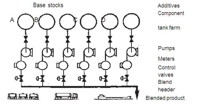Saad Abdul Wahab (Applied Science & HSE): Lubricating Oil