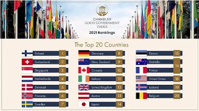 India ranked 49 in the Chandler Good Government Index 2021