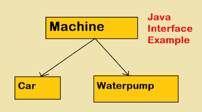 Java Interface Example for Beginners