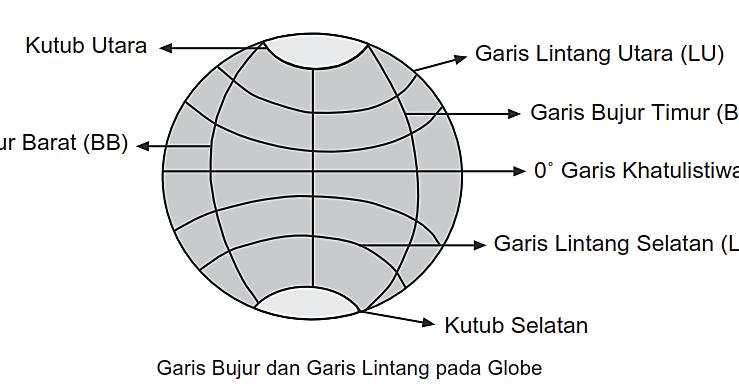 Dini Dwi Septiani Pengertian Bujur Dan Lintang Pada Peta