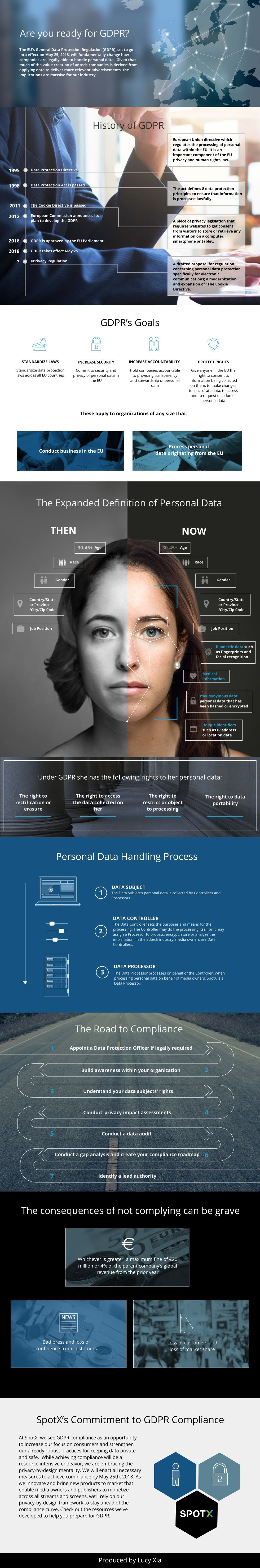 Are You Ready for GDPR? [Infographic]