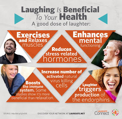 Is Laughter Really the Best Medicine? It Appears that It Is!