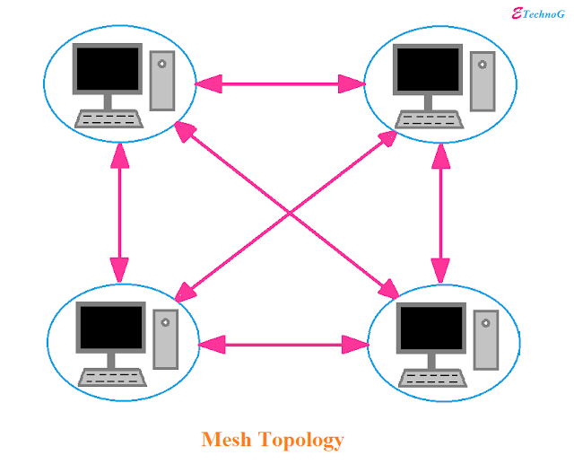 Mesh Topology Diagram