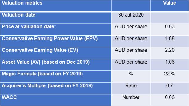 UOA Group Comparative Values