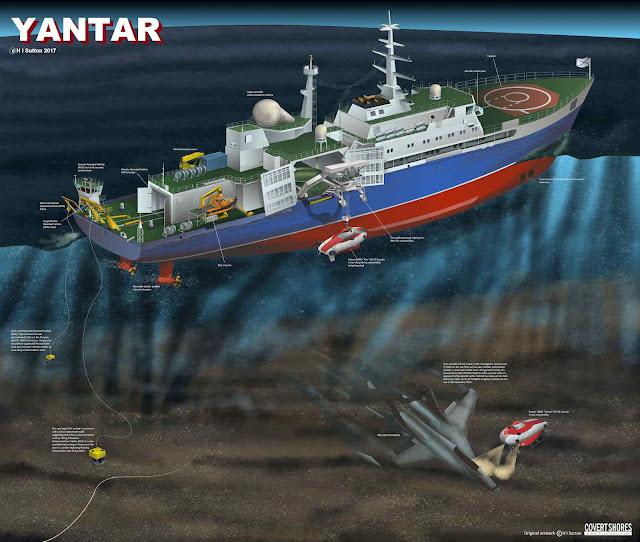 Esquema de funcionamento do Yantar