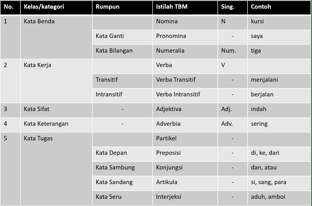Bahasa Indonesia Tata Kata Dalam Bahasa Indonesia