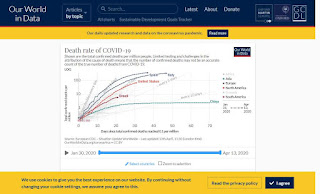 Death rate of COVID-19
