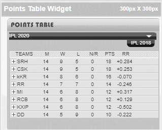 IPL Point Table HTML Code