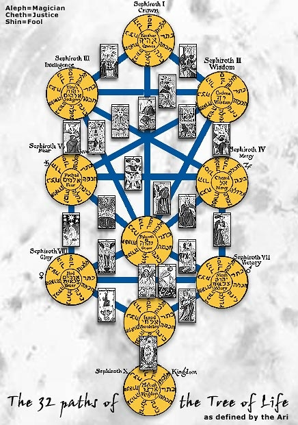 Arts & Literature: Are Tarot Cards For Real Or Fake