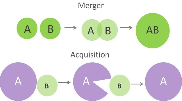 difference between mergers and acquisitions m&a merger vs acquiring companies