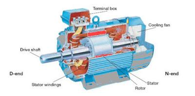 Apa Saja Komponen - Komponen Motor Listrik dan Fungsinya ?