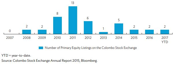 Figure 3: Initial Public Offering Activity in Sri Lanka