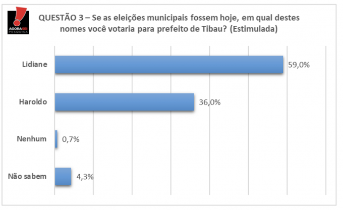 Sucessão em Tibau: Lidiane tem 59% contra 36% de Haroldo