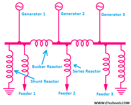 Series Reactor, Shunt Reactor, Use, applications, difference