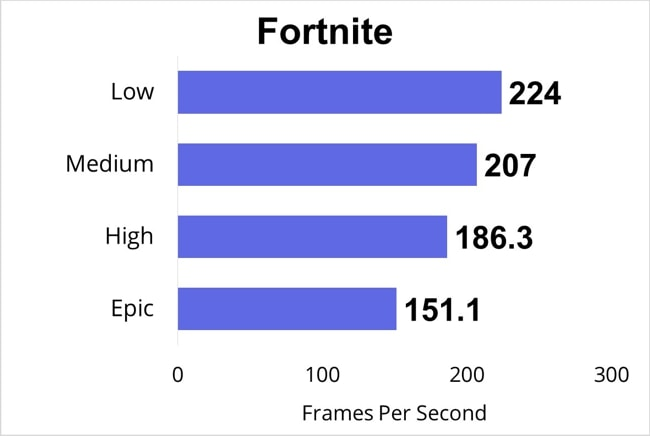 Tested Fortnite on this Pro 17 Razer Blade and measured the FPS for low, medium, high, and epic gaming-settings.