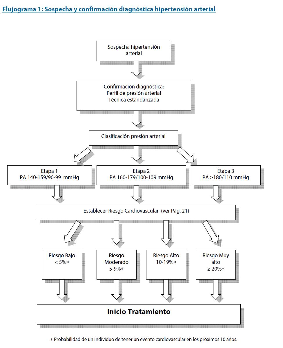 Guia Clinica Hipertensión Arterial Primaria o Esencial en..