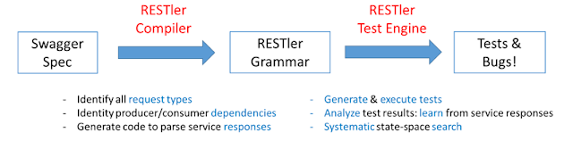 RESTler – The First Stateful REST API Fuzzing Tool For Automatically Testing Cloud Services Through Their REST APIs And Finding Security And Reliability Bugs In These Services