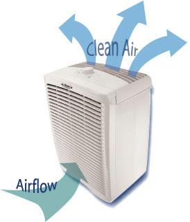 Benefits of Air purifier