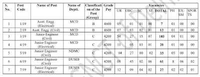 DSSSB Recruitment 2019 | For 264 AE & JE Posts