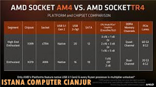 Processor AMD TR4