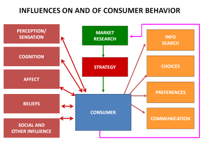 Impact of advertisments on consumer