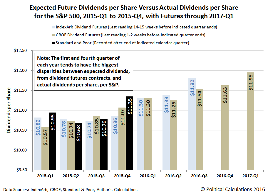 Expected Future Dividends per Share Versus Actual Dividends per Share for the S&P 500, 2015-Q1 to 2015-Q4, with Futures through 2017-Q1