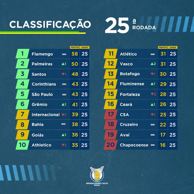 Prediksi CSA vs Atletico Mineiro — 17 Oktober 2019
