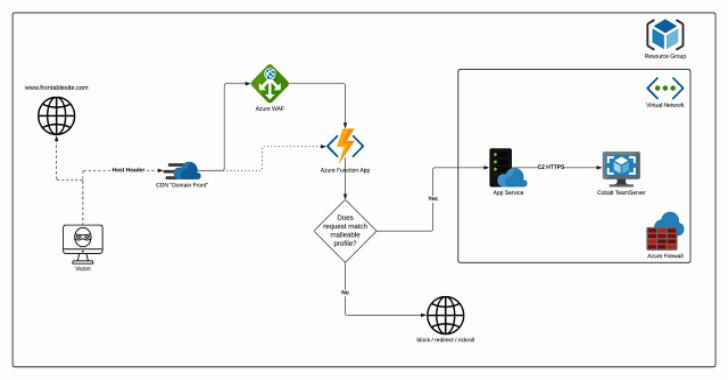 AzureC2Relay : An Azure Function That Validates And Relays Cobalt Strike Beacon