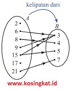 kunci jawaban matematika kelas 8 halaman 86 - 88 ayo kita berlatih 3.1