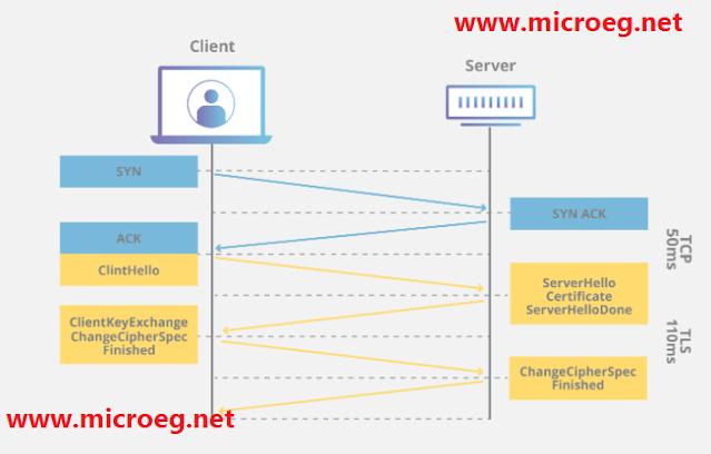 ما الفرق بين HTTP و HTTPS؟ | ولماذا يجب استخدام HTTPS