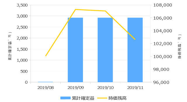 2019年11月までのCFDの運用成績