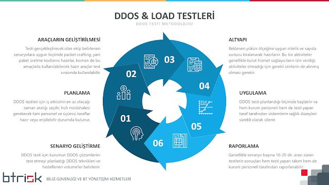 DDOS Testi Metodolojisi