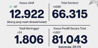 Positif Covid-19 Jakarta Bertambah Hari Ini 1.007 Orang