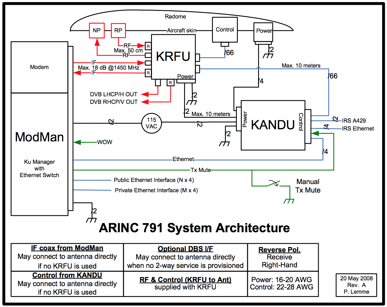 Satcom Guru 10 Years Later Still Standardizing Aero Ku Ka Old Boeing Wiring Diagrams Arinc 791 Part 1 Was Published In 2011 We Produced Supplement Late 2012 And 2 2014 Are Working On 3 Currently