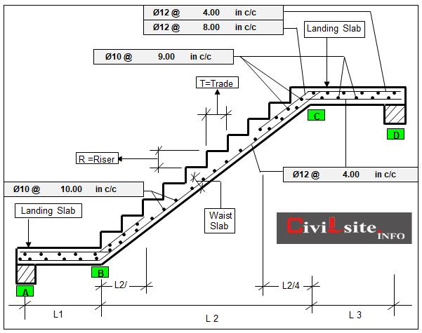 Staircase Design Calculation
