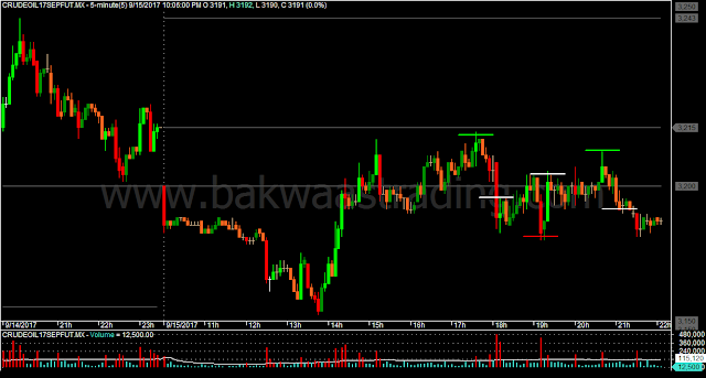 CRUDEOIL M5 Price Action Chart