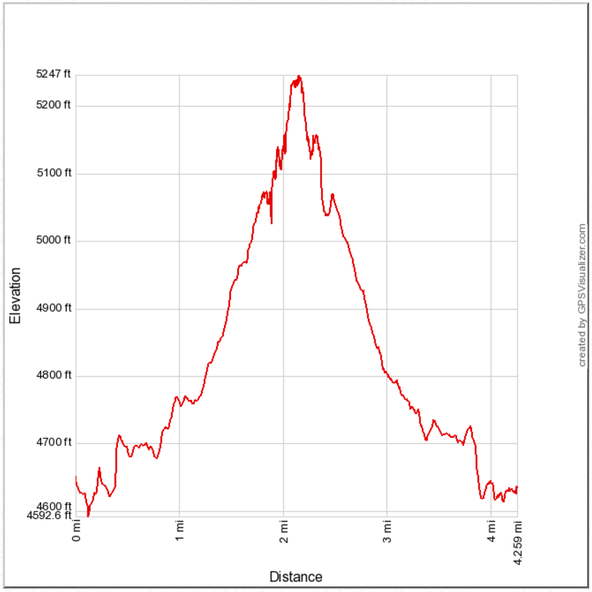 Stonewall Peak Elevation : Iron hiker little stonewall peak