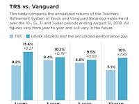 Index Investing Beats Teachers' Pension?
