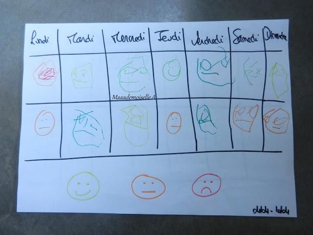 || Le tableau des humeurs - Bilan après un mois d'utilisation