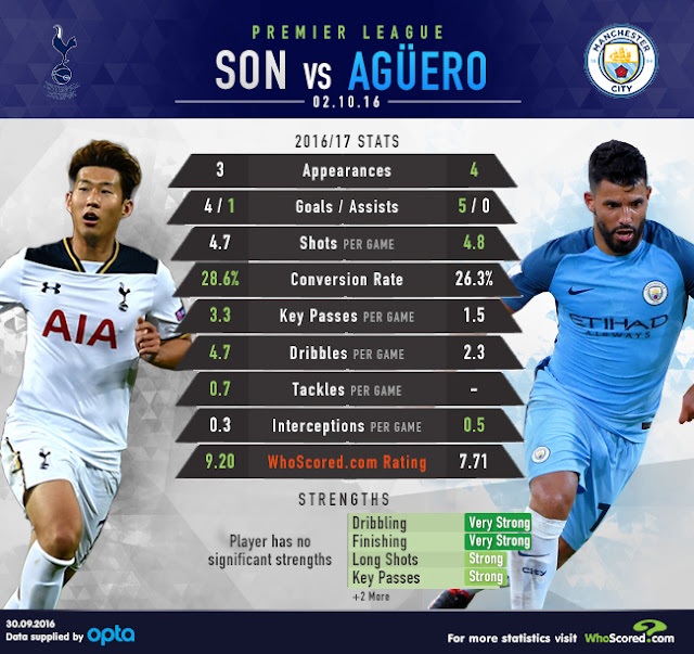Son Heung-Min, Sergio Aguero, Prediksi Tottenham Hotspur vs Manchester City, GW7 EPL 2016/2017