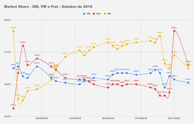 As montadoras mais vendidas do Brasil em 2019