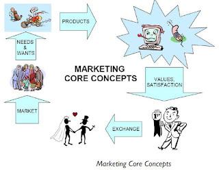 6 Konsep Pemasaran