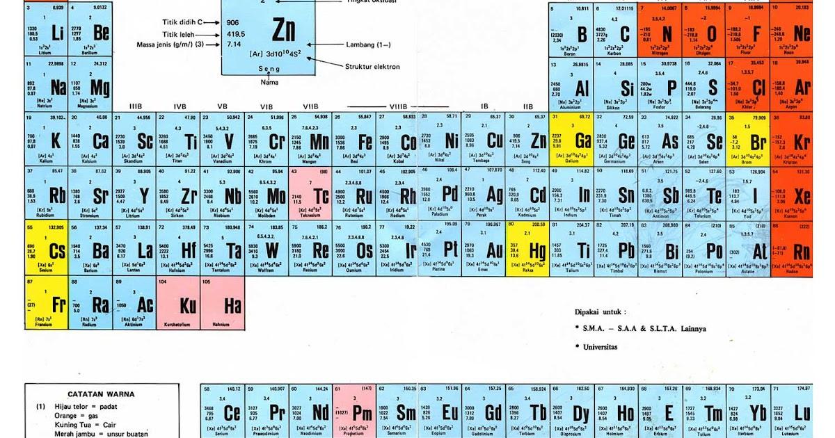 Ringkasan Kimia Dasar Kimia Industri