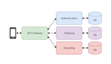 API Gateway Microservice Pattern explained