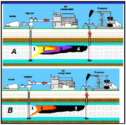 Procesos Térmicos - Combustión in Situ