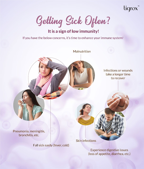 GETTING SICK OFTEN IS A SIGN OF LOW IMMUNITY -  If you have above concerns, it's time to enhance your immune system (Pneumonia, meningitis, bronchitis, easily get fever/cold, skin infections, diarrhoea, wounds take longer time to recover)