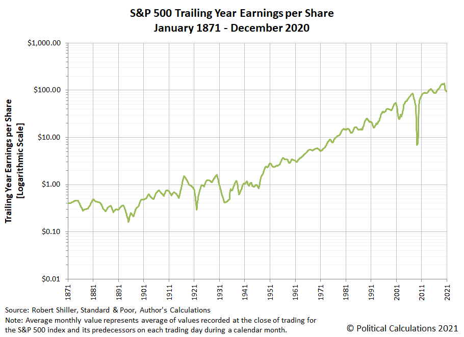S&P 500 Trailing Year Earnings per Share, January 1871 - December 2020 (Linear Scale)