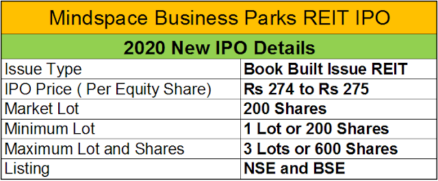Mindspace Business Parks REIT IPO opens on July 27 2020| New IPO Details