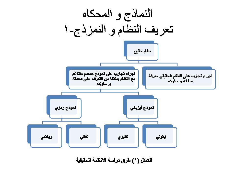 ملخص المحاكاه الوحدة الاولى نظم المعلومات الحاسوبية Cis
