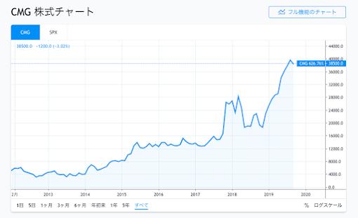 CMCの株価動向